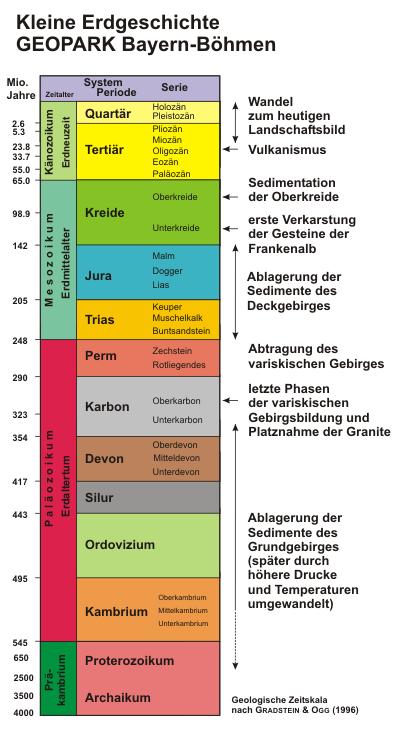 GEOLOGISCHE ZEITTAFEL PDF DOWNLOAD